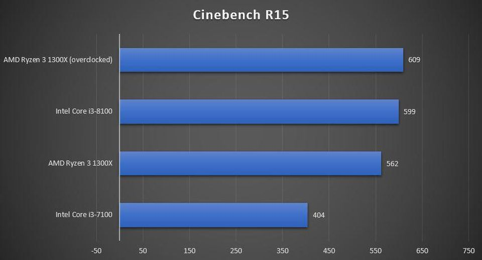 Ryzen 3 1300x Cinebench